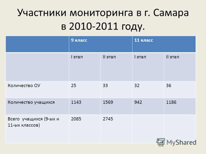 Участники мониторинга в г. Самара в 2010-2011 году. 9 класс11 класс I этапII этапI этапII этап Количество ОУ25333236 Количество учащихся114315699421186 Всего учащихся (9-ых и 11-ых классов) 20852745