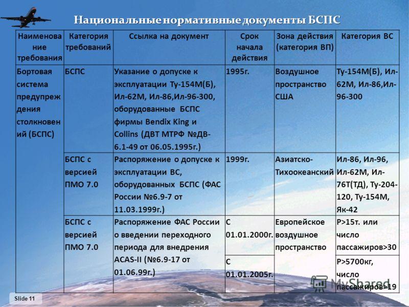 Slide 11 Наименова ние требования Категория требований Ссылка на документСрок начала действия Зона действия (категория ВП) Категория ВС Бортовая система предупреж дения столкновен ий (БСПС) БСПС Указание о допуске к эксплуатации Ту-154М(Б), Ил-62М, И