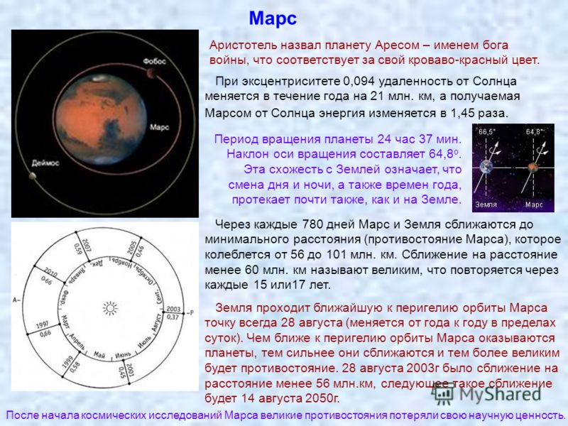 Марс Аристотель назвал планету Аресом – именем бога войны, что соответствует за свой кроваво-красный цвет. При эксцентриситете 0,094 удаленность от Солнца меняется в течение года на 21 млн. км, а получаемая Марсом от Солнца энергия изменяется в 1,45
