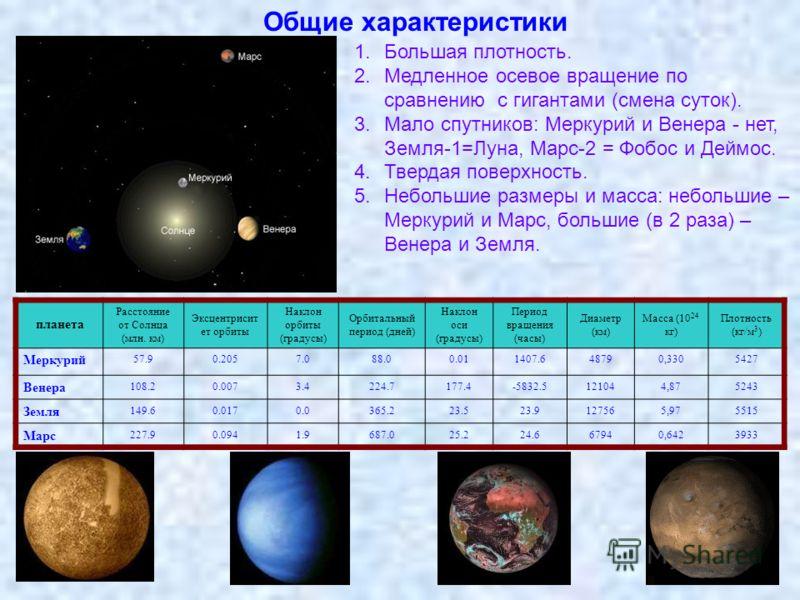 Общие характеристики 1.Большая плотность. 2.Медленное осевое вращение по сравнению с гигантами (смена суток). 3.Мало спутников: Меркурий и Венера - нет, Земля-1=Луна, Марс-2 = Фобос и Деймос. 4.Твердая поверхность. 5.Небольшие размеры и масса: неболь