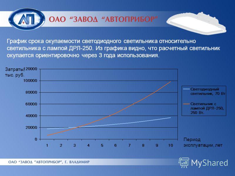График срока окупаемости светодиодного светильника относительно светильника с лампой ДРЛ-250. Из графика видно, что расчетный светильник окупается ориентировочно через 3 года использования. Период эксплуатации, лет Затраты, тыс. руб.
