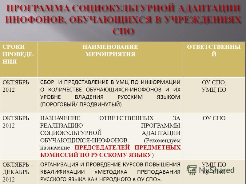СРОКИ ПРОВЕДЕ - НИЯ НАИМЕНОВАНИЕ МЕРОПРИЯТИЯ ОТВЕТСТВЕННЫ Й ОКТЯБРЬ 2012 СБОР И ПРЕДСТАВЛЕНИЕ В УМЦ ПО ИНФОРМАЦИИ О КОЛИЧЕСТВЕ ОБУЧАЮЩИХСЯ-ИНОФОНОВ И ИХ УРОВНЕ ВЛАДЕНИЯ РУССКИМ ЯЗЫКОМ (ПОРОГОВЫЙ/ ПРОДВИНУТЫЙ) ОУ СПО, УМЦ ПО ОКТЯБРЬ 2012 НАЗНАЧЕНИЕ ОТ