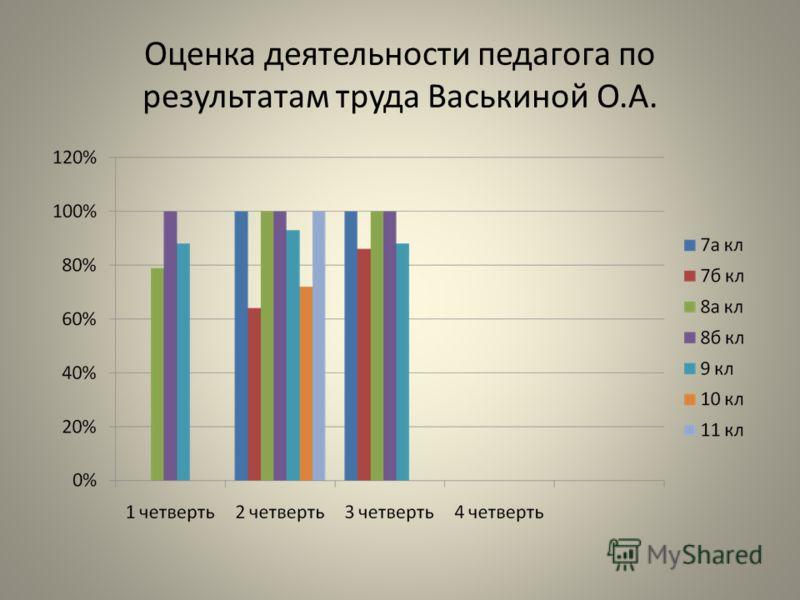 Оценка деятельности педагога по результатам труда Васькиной О.А.