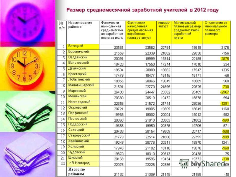 Размер среднемесячной заработной учителей в 2012 году