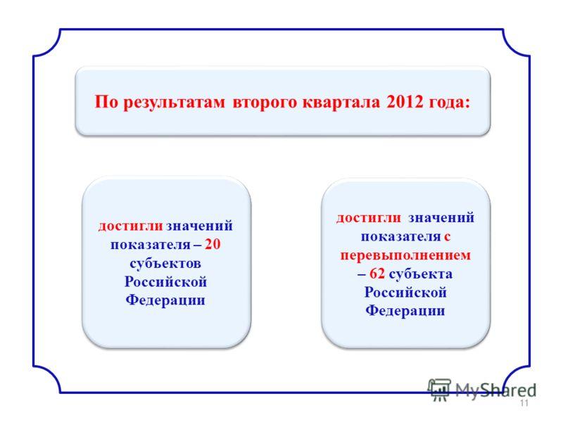 достигли значений показателя – 20 субъектов Российской Федерации По результатам второго квартала 2012 года: достигли значений показателя с перевыполнением – 62 субъекта Российской Федерации 11