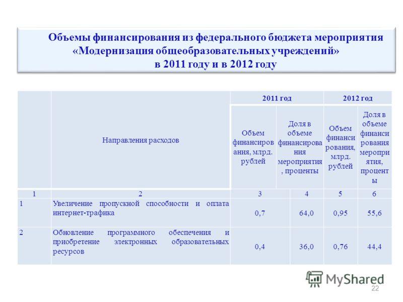 Направления расходов 2011 год2012 год Объем финансиров ания, млрд. рублей Доля в объеме финансирова ния мероприятия, проценты Объем финанси рования, млрд. рублей Доля в объеме финанси рования меропри ятия, процент ы 123456 1Увеличение пропускной спос