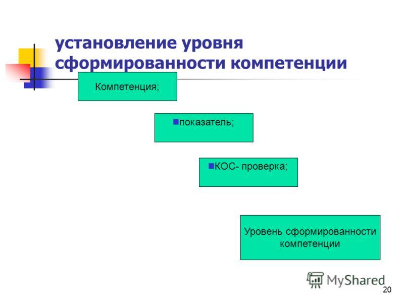 20 установление уровня сформированности компетенции Компетенция; показатель; КОС- проверка; Уровень сформированности компетенции
