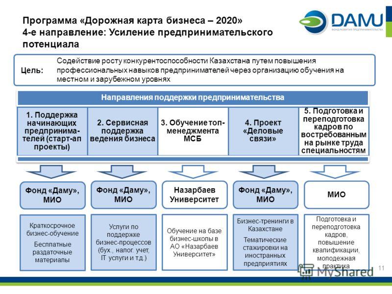 11 Содействие росту конкурентоспособности Казахстана путем повышения профессиональных навыков предпринимателей через организацию обучения на местном и зарубежном уровнях Цель: Программа «Дорожная карта бизнеса – 2020» 4-е направление: Усиление предпр