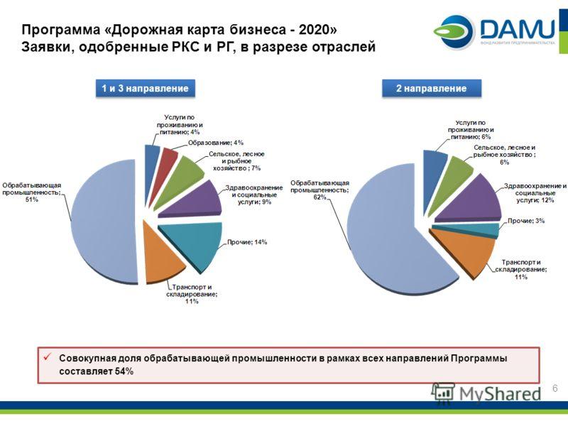 Программа «Дорожная карта бизнеса - 2020» Заявки, одобренные РКС и РГ, в разрезе отраслей 6 Совокупная доля обрабатывающей промышленности в рамках всех направлений Программы составляет 54% 1 и 3 направление 2 направление