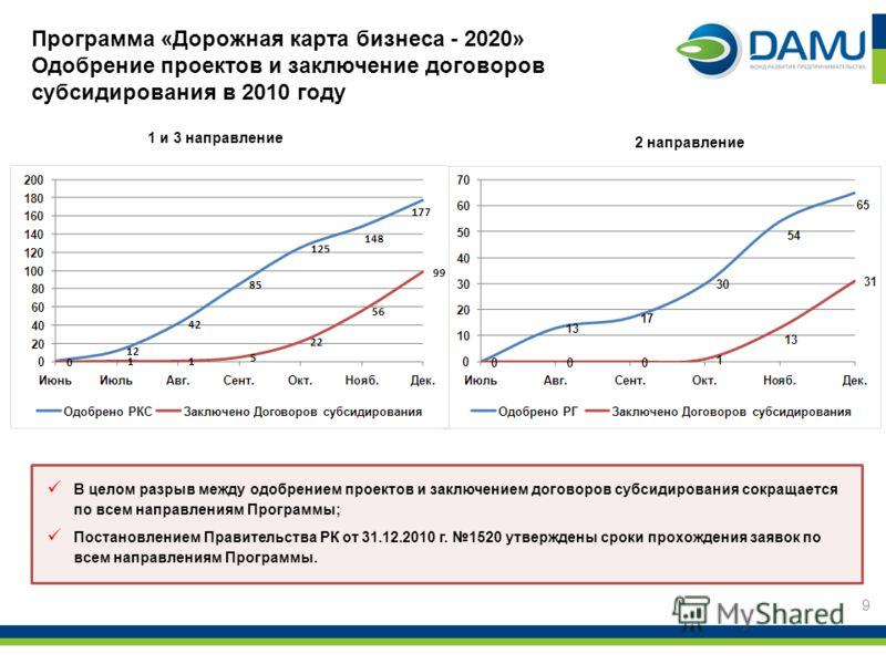 Программа «Дорожная карта бизнеса - 2020» Одобрение проектов и заключение договоров субсидирования в 2010 году 1 и 3 направление 9 2 направление В целом разрыв между одобрением проектов и заключением договоров субсидирования сокращается по всем напра
