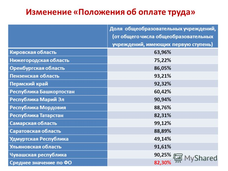 Изменение «Положения об оплате труда» Доля общеобразовательных учреждений, (от общего числа общеобразовательных учреждений, имеющих первую ступень) Кировская область63,96% Нижегородская область75,22% Оренбургская область86,05% Пензенская область93,21