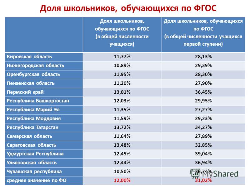 Доля школьников, обучающихся по ФГОС (в общей численности учащихся) Доля школьников, обучающихся по ФГОС (в общей численности учащихся первой ступени) Кировская область11,77%28,13% Нижегородская область10,89%29,39% Оренбургская область11,95%28,30% Пе
