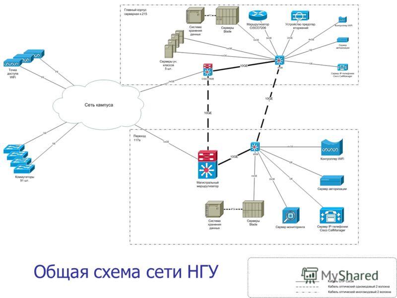 Общая схема сети НГУ