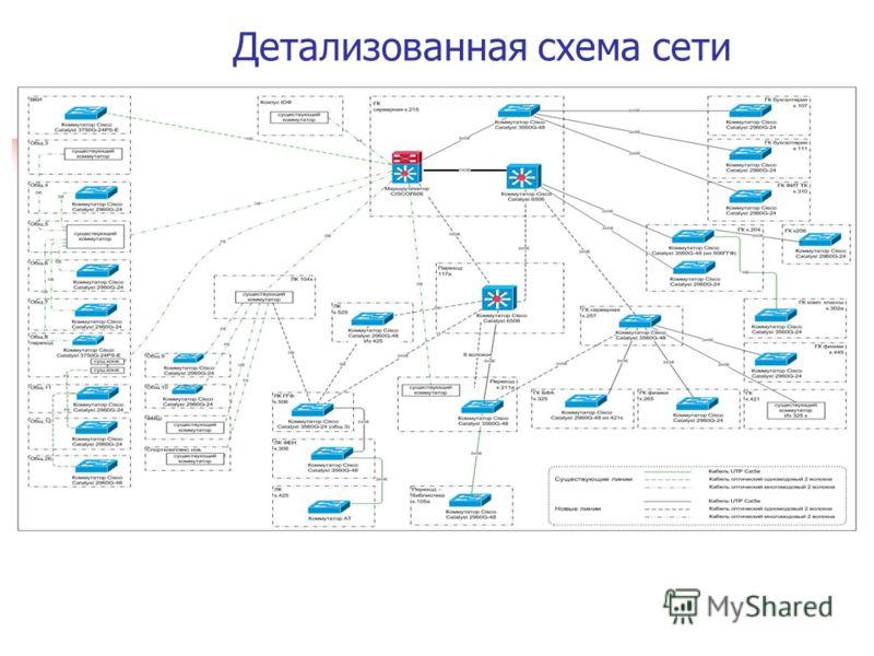 Детализованная схема сети