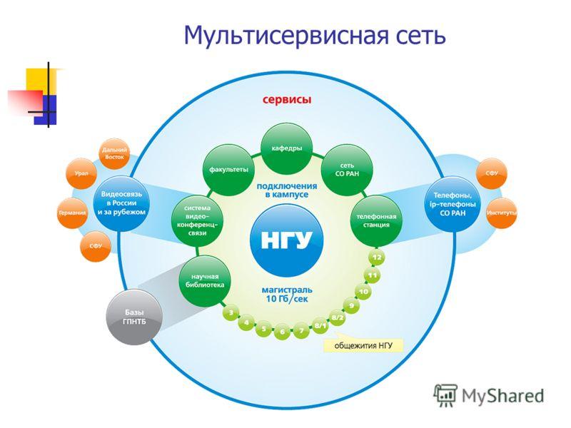 Мультисервисная сеть