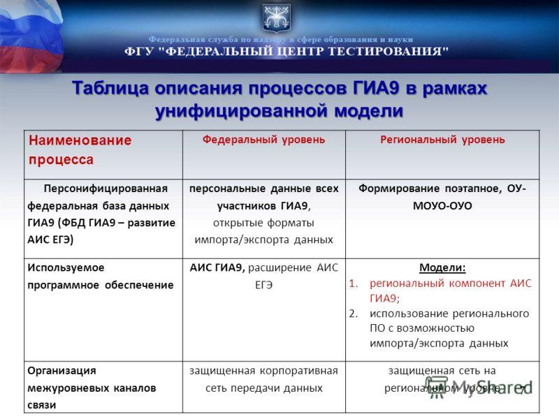 7 Наименование процесса Федеральный уровеньРегиональный уровень Персонифицированная федеральная база данных ГИА9 (ФБД ГИА9 – развитие АИС ЕГЭ) персональные данные всех участников ГИА9, открытые форматы импорта/экспорта данных Формирование поэтапное,