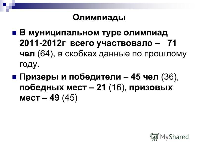 Олимпиады В муниципальном туре олимпиад 2011-2012г всего участвовало – 71 чел (64), в скобках данные по прошлому году. Призеры и победители – 45 чел (36), победных мест – 21 (16), призовых мест – 49 (45)