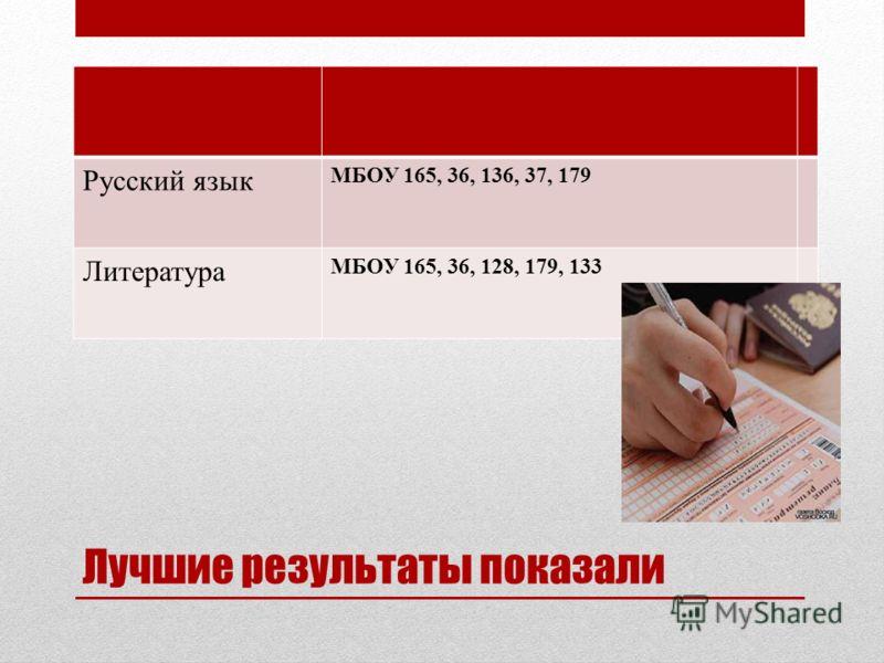 Лучшие результаты показали Русский язык МБОУ 165, 36, 136, 37, 179 Литература МБОУ 165, 36, 128, 179, 133