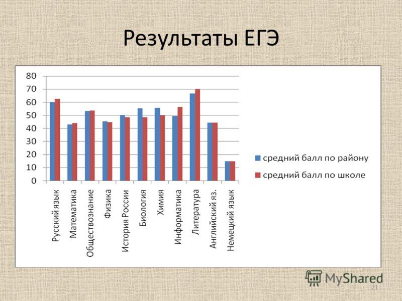 Результаты ЕГЭ 21