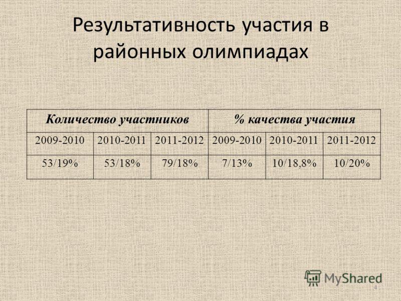 Результативность участия в районных олимпиадах Количество участников% качества участия 2009-20102010-20112011-20122009-20102010-20112011-2012 53/19%53/18%79/18%7/13%10/18,8%10/20% 4