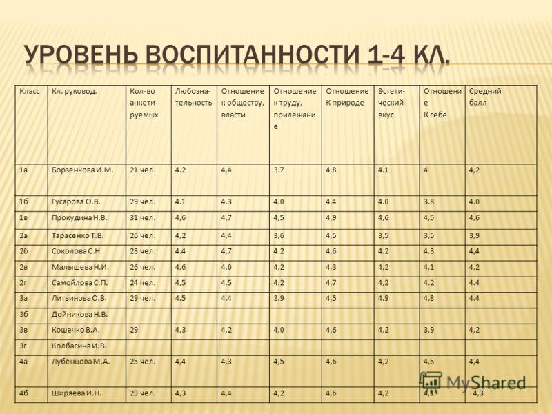 КлассКл. руковод. Кол-во анкети- руемых Любозна- тельность Отношение к обществу, власти Отношение к труду, прилежани е Отношение К природе Эстети- ческий вкус Отношени е К себе Средний балл 1аБорзенкова И.М.21 чел.4.24,43.74.84.144,2 1бГусарова О.В.2