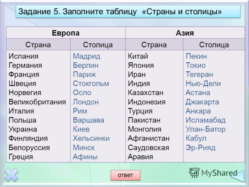 ЕвропаАзия СтранаСтолицаСтранаСтолица Испания … Франция …. Норвегия …. Италия … Украина … Белоруссия … Берлин … Стокгольм … Лондон … Варшава … Хельсинки … Афины Китай … Иран … Казахстан … Турция … Монголия … Саудовская Аравия … Токио … Нью-Дели … Джа
