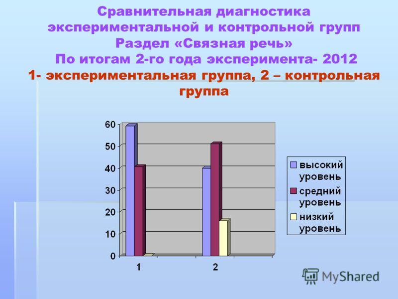 Сравнительная диагностика экспериментальной и контрольной групп Раздел «Связная речь» По итогам 2-го года эксперимента- 2012 1- экспериментальная группа, 2 – контрольная группа
