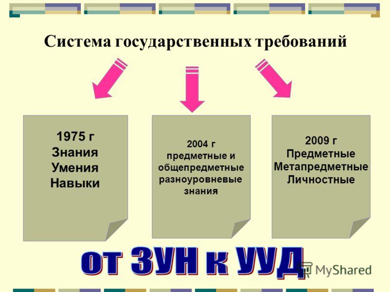 Система государственных требований 1975 г Знания Умения Навыки 2004 г предметные и общепредметные разноуровневые знания 2009 г Предметные Метапредметные Личностные