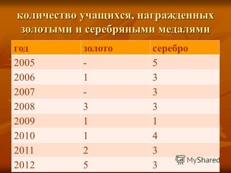 количество учащихся, награжденных золотыми и серебряными медалями годзолотосеребро 2005-5 200613 2007-3 200833 200911 201014 201123 201253