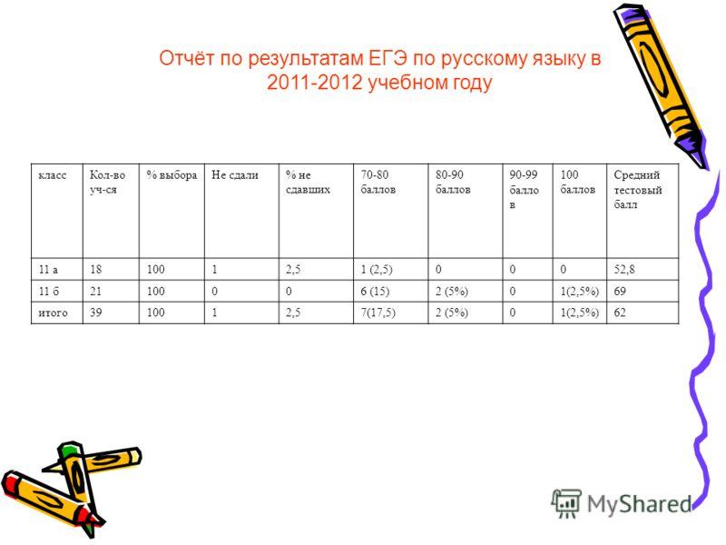 Отчёт по результатам ЕГЭ по русскому языку в 2011-2012 учебном году классКол-во уч-ся % выбораНе сдали% не сдавших 70-80 баллов 80-90 баллов 90-99 балло в 100 баллов Средний тестовый балл 11 а1810012,51 (2,5)00052,8 11 б21100006 (15)2 (5%)01(2,5%)69