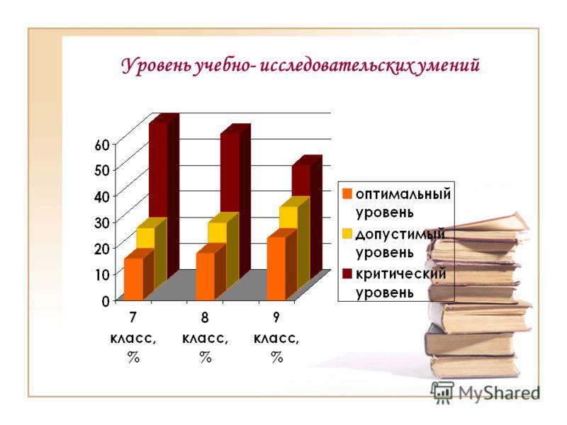 Уровень учебно- исследовательских умений