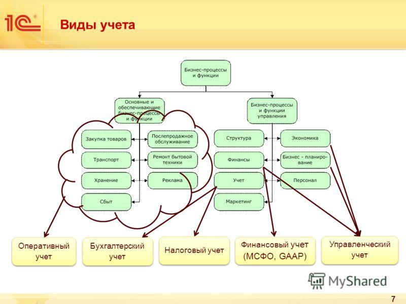 Виды учета 7 Бухгалтерский учет Налоговый учет Управленческий учет Оперативный учет Финансовый учет (МСФО, GAAP)