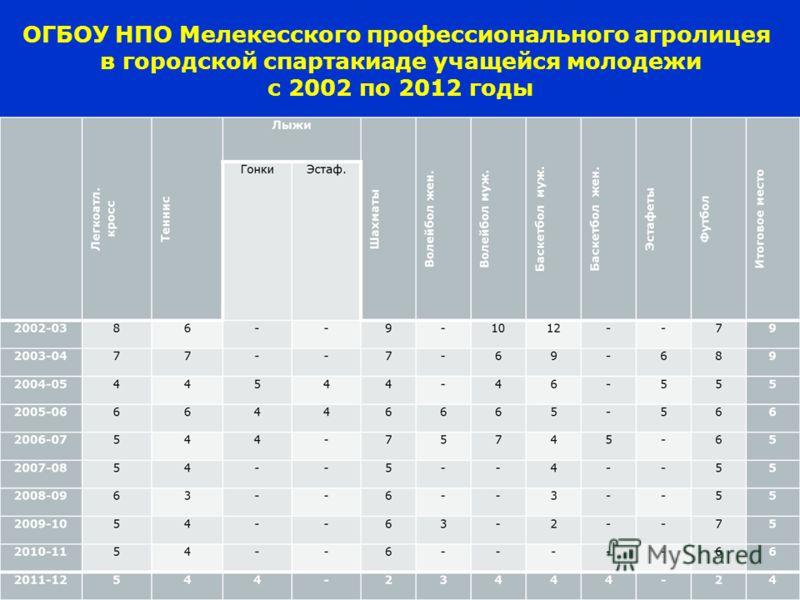 ОГБОУ НПО Мелекесского профессионального агролицея в городской спартакиаде учащейся молодежи с 2002 по 2012 годы