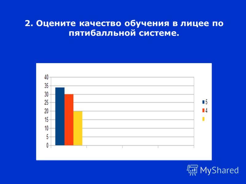 2. Оцените качество обучения в лицее по пятибалльной системе.