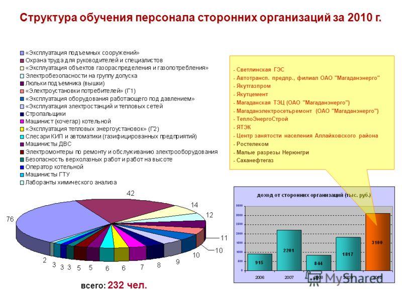 Структура обучения персонала сторонних организаций за 2010 г. - Светлинская ГЭС - Автотрансп. предпр., филиал ОАО