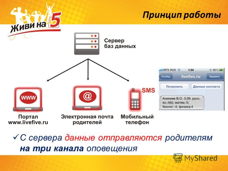 Принцип работы С сервера данные отправляются родителям на три канала оповещения