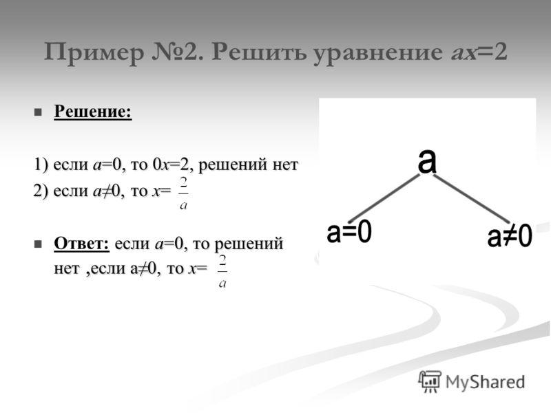 Пример 2. Решить уравнение ах=2 Решение: 1) если а=0, то 0х=2, решений нет 2) если а0, то х= если а=0, то решений нет, если а0, то х= Ответ: если а=0, то решений нет, если а0, то х=