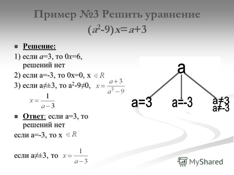 Пример 3 Решить уравнение (а 2 -9)х=а+3 Решение: 1) если а=3, то 0х=6, решений нет 2) если а=-3, то 0х=0, х 3) если а±3, то а 2 -90, если а=3, то решений нет Ответ: если а=3, то решений нет если а=-3, то x если а±3, то