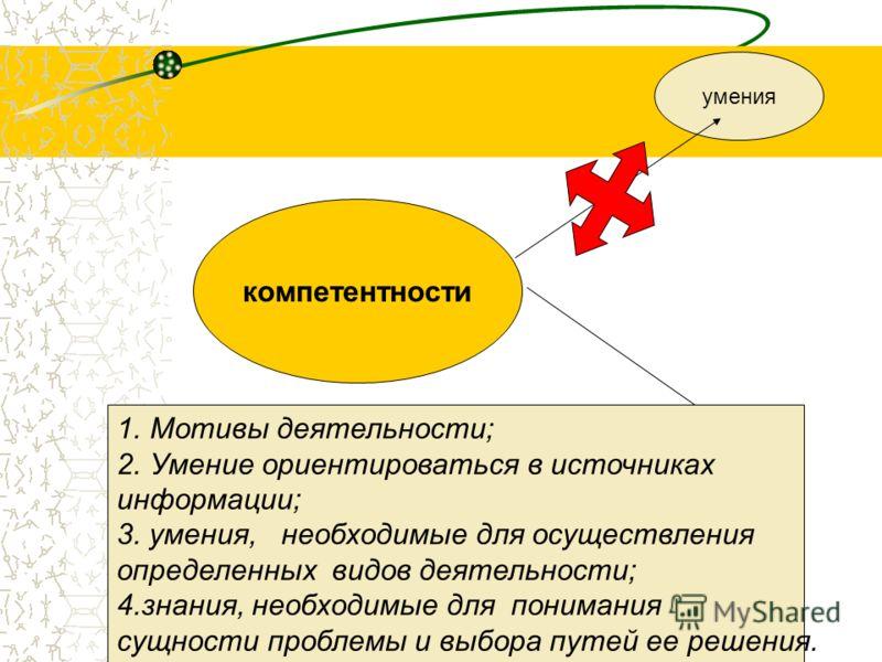 компетентности умения 1.Мотивы деятельности; 2.Умение ориентироваться в источниках информации; 3. умения, необходимые для осуществления определенных видов деятельности; 4.знания, необходимые для понимания сущности проблемы и выбора путей ее решения.
