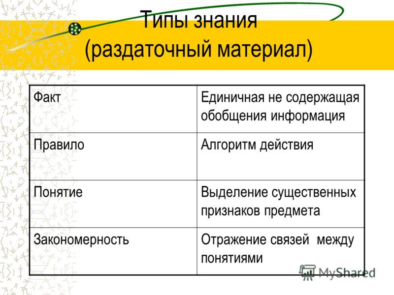 Типы знания (раздаточный материал) ФактЕдиничная не содержащая обобщения информация ПравилоАлгоритм действия ПонятиеВыделение существенных признаков предмета ЗакономерностьОтражение связей между понятиями