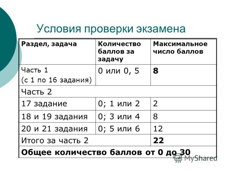 Условия проверки экзамена Раздел, задачаКоличество баллов за задачу Максимальное число баллов Часть 1 (с 1 по 16 задания) 0 или 0, 58 Часть 2 17 задание0; 1 или 22 18 и 19 задания0; 3 или 48 20 и 21 задания0; 5 или 612 Итого за часть 222 Общее количе