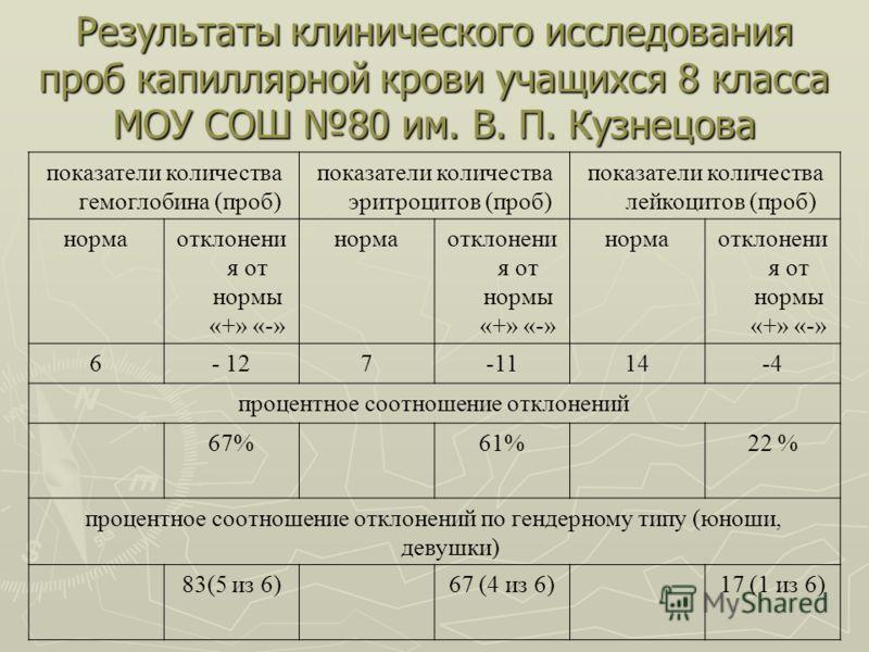 Результаты клинического исследования проб капиллярной крови учащихся 8 класса МОУ СОШ 80 им. В. П. Кузнецова показатели количества гемоглобина (проб) показатели количества эритроцитов (проб) показатели количества лейкоцитов (проб) нормаотклонени я от