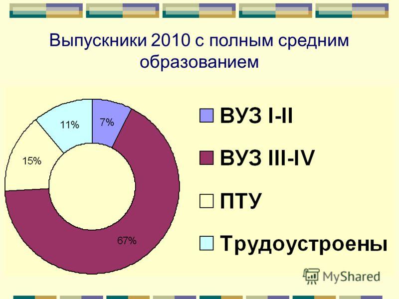 Выпускники 2010 с полным средним образованием