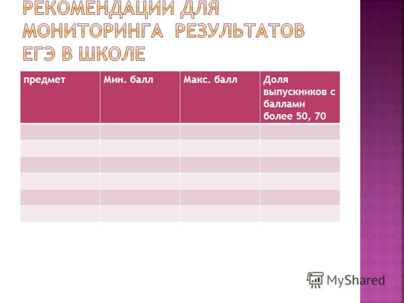 предметМин. баллМакс. баллДоля выпускников с баллами более 50, 70