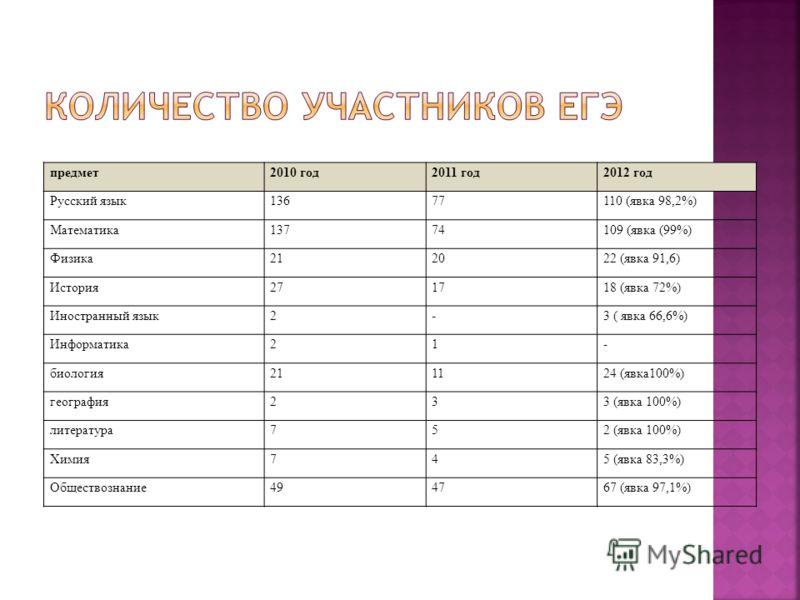 предмет2010 год2011 год2012 год Русский язык13677110 (явка 98,2%) Математика13774109 (явка (99%) Физика212022 (явка 91,6) История271718 (явка 72%) Иностранный язык2-3 ( явка 66,6%) Информатика21- биология211124 (явка100%) география233 (явка 100%) лит