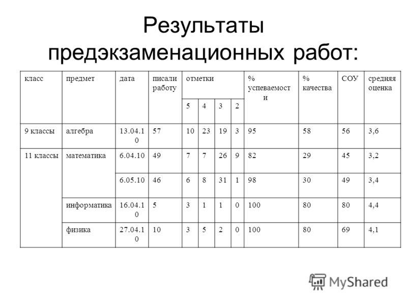 Результаты предэкзаменационных работ: класспредметдатаписали работу отметки% успеваемост и % качества СОУсредняя оценка 5432 9 классыалгебра13.04.1 0 5710231939558563,6 11 классыматематика6.04.1049772698229453,2 6.05.1046683119830493,4 информатика16.