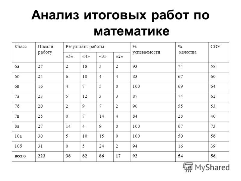 Анализ итоговых работ по математике КлассПисали работу Результаты работы% успеваемости % качества СОУ «5»«4»«3»«2» 6а2721852937458 6б2461044836760 6в1647501006964 7а2351233877462 7б202972905553 7в2507144842840 8а27144901006773 10а305101501005056 10б3