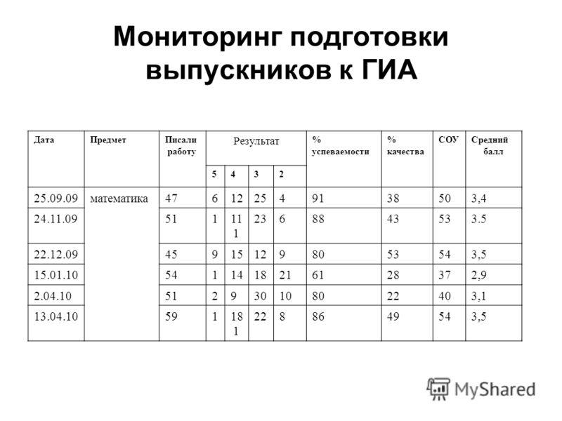 Мониторинг подготовки выпускников к ГИА ДатаПредметПисали работу Результат % успеваемости % качества СОУСредний балл 5432 25.09.09математика476122549138503,4 24.11.09511 112368843533.5 22.12.09459151298053543,5 15.01.105411418216128372,9 2.04.1051293