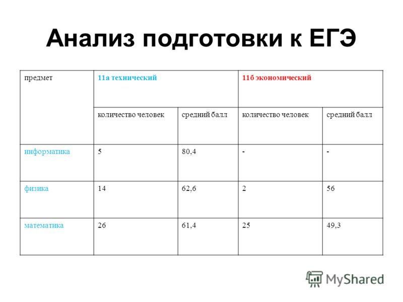 Анализ подготовки к ЕГЭ предмет11а технический11б экономический количество человексредний баллколичество человексредний балл информатика580,4-- физика1462,6256 математика2661,42549,3