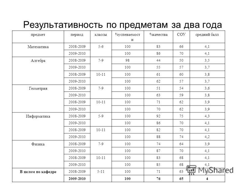 Результативность по предметам за два года предметпериодклассы%успеваемост и %качестваСОУсредний балл Математика 2008-20095-610083664,1 2009-201010086704,1 Алгебра 2008-20097-99844503,5 2009-201010055573,7 2008-200910-1110061603,8 2009-201010062573,7